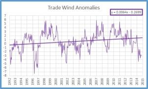 Trades trend
