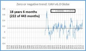 Zero trend oct 2015 globe