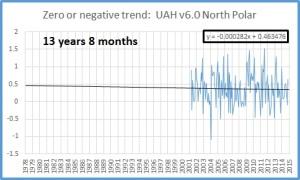 Zero trend oct 2015 N Polar