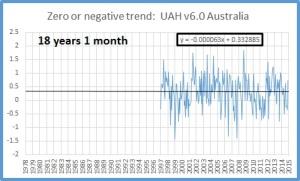 Zero trend oct 2015 oz