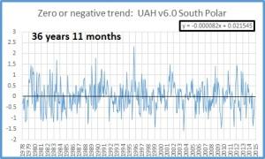 Zero trend oct 2015 S Polar