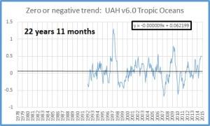 Zero trend oct 2015 tropic oceans