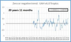 Zero trend oct 2015 tropics
