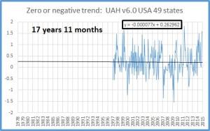 Zero trend oct 2015 USA49
