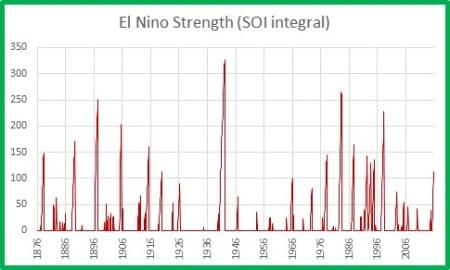 EN strength -7