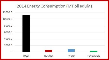 energy 1965 2014