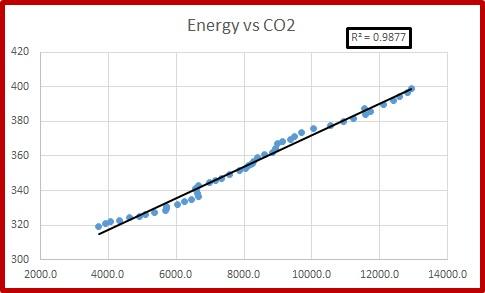 Energy vs co2