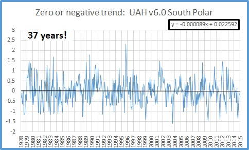 Satellites show no 'global warming' for 18 1/2 years – No N. Pole warming for nearly 14 years – No S. Pole warming for 37 years!