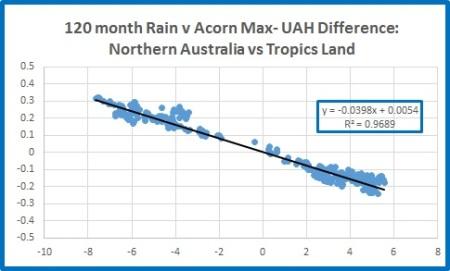 Nth rain v tropic land diff 120m
