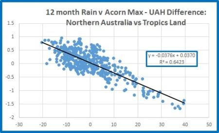 Nth rain v tropic land diff 12m
