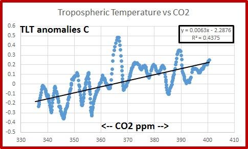 TLT vs CO2 78-15