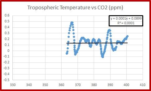 TLT vs CO2 Pause