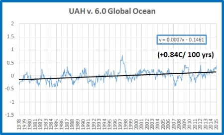 Global ocean