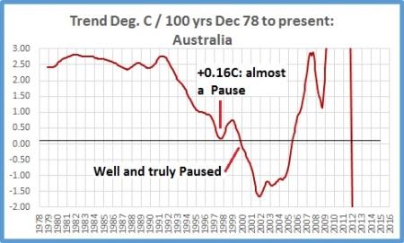 Trend Aust