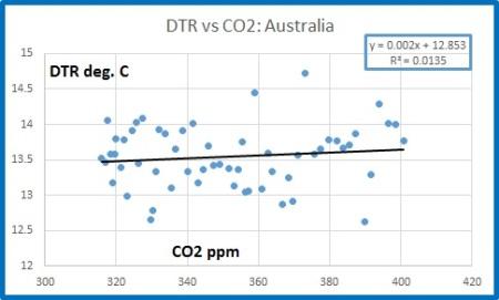 DTR Aust vs CO2