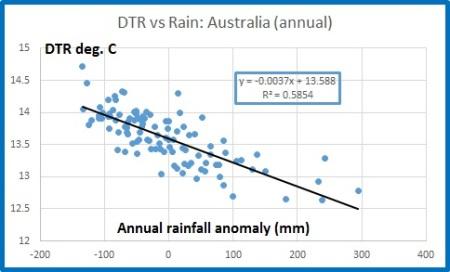 DTR Aust vs rain