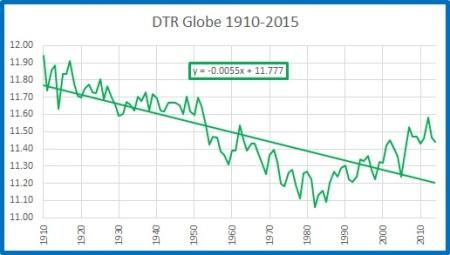 DTR globe