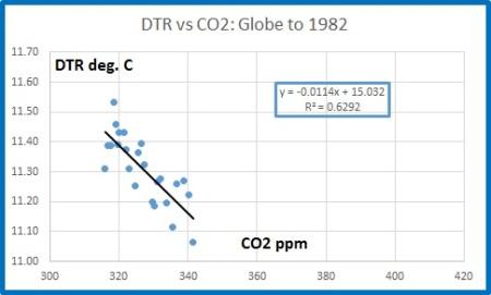 globe dtr v co2 1