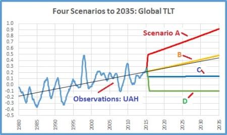 Scenarios to 2035