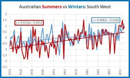 summ win Oz SW