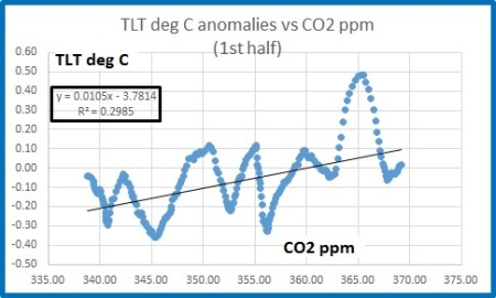 tlt vs co2 1st half