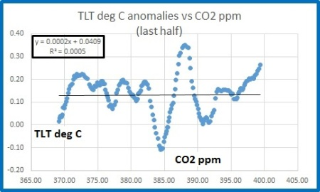 tlt vs co2 2nd half