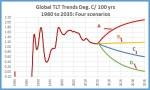 Trend scenarios to2035