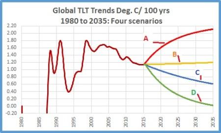 Trend scenarios to 2035