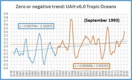 trends jan 16 tropic oceans
