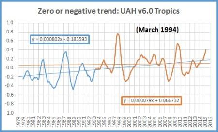 trends jan 16 tropics