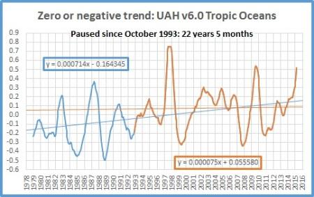 Feb 16 Tropic Oceans