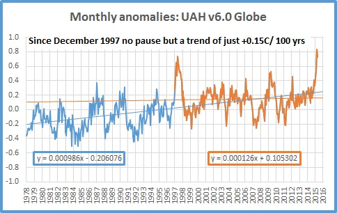 Is the UN exaggerating global warming facts also?