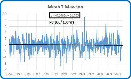 mawson mean