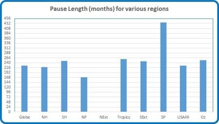 Pause length var regions