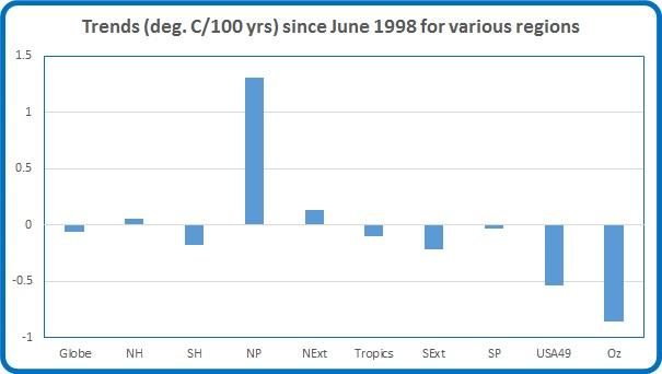 Trends 1998 now mar 16