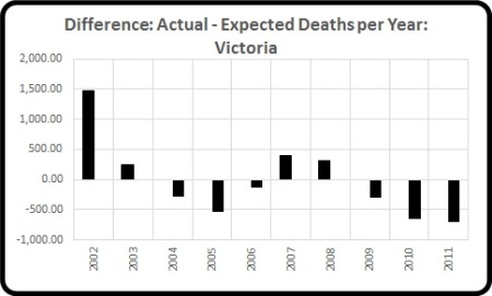 Act minus exp deaths per year