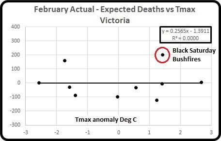 Act minus exp deaths vs Tmax Feb