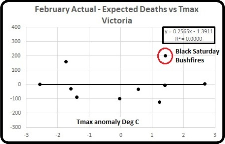 Act minus exp deaths vs Tmax Feb