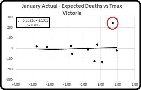 Act minus exp deaths vs Tmax Jan