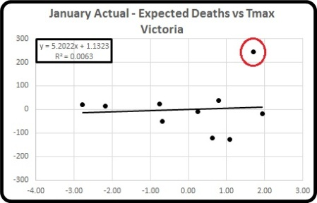Act minus exp deaths vs Tmax Jan
