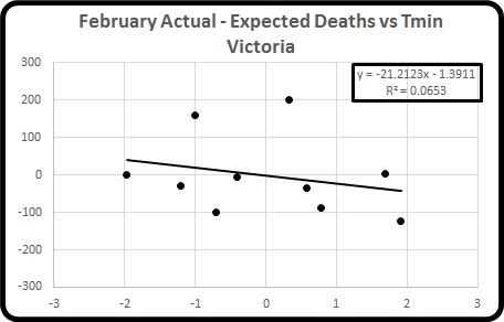 Act minus exp deaths vs Tmin Feb