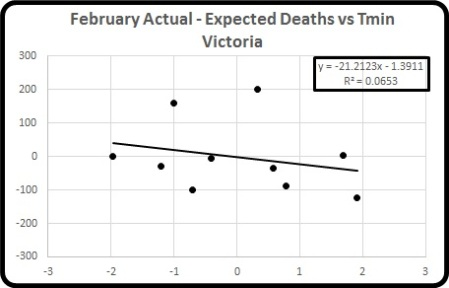 Act minus exp deaths vs Tmin Feb