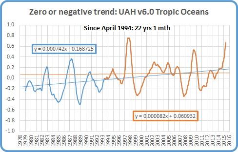 Apr 16 Tropic Oceans