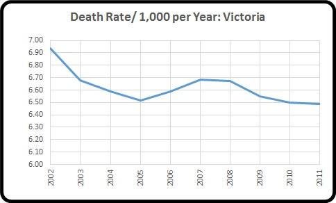 Death rate per yr