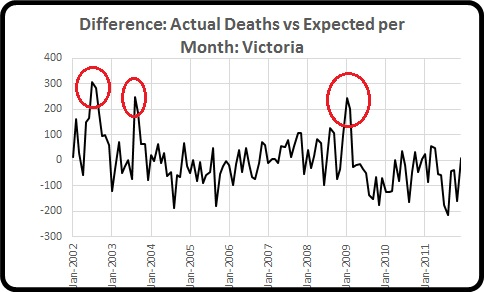 Diff act minus exp Deaths per mnth