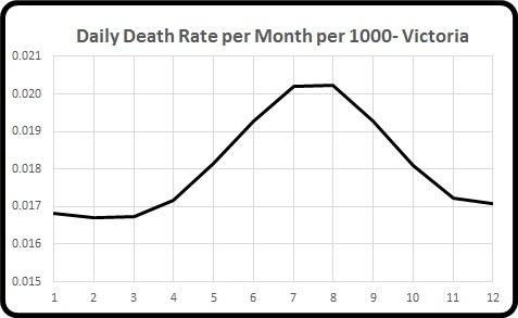 mortality per month