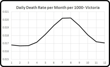 mortality per month