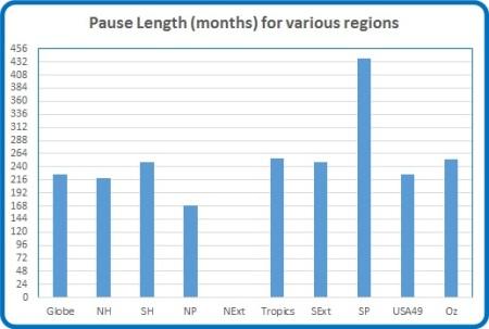 Pause length
