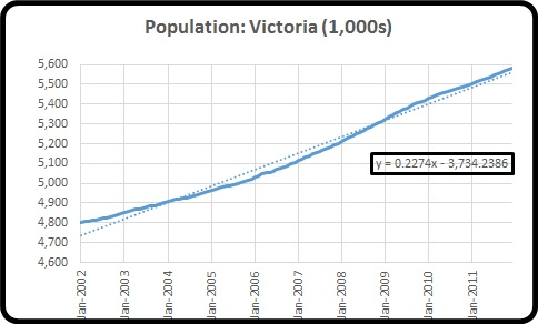 Population Vic