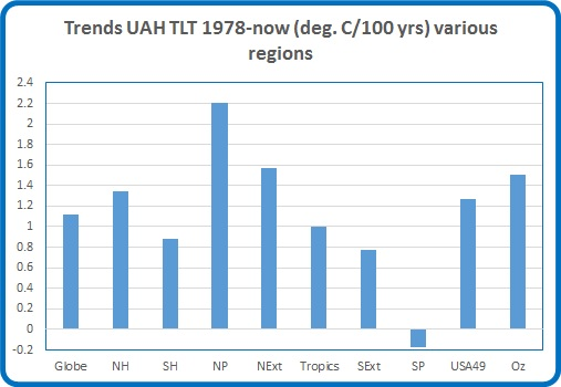 Trends 1978 regions